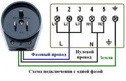 Подключение электроплиты в Черкесске. Подключить электроплиту