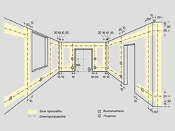Основные правила электромонтажа электропроводки в помещениях в Черкесске. Электромонтаж компанией Русский электрик